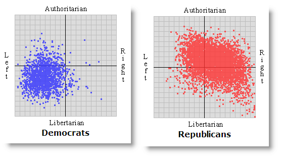Democrats vs Republicans